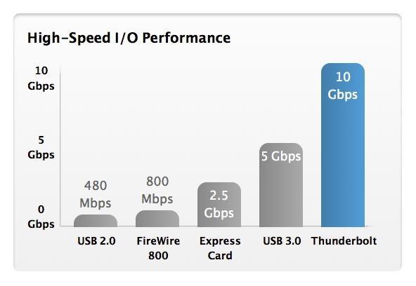 Thunderbolt_chart