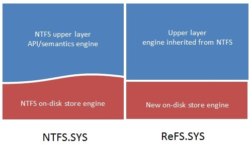 8015.NTFS-and-ReFS-file-systems_64354781