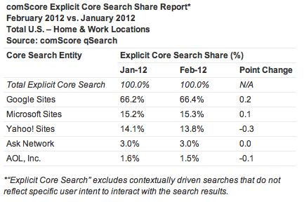 comscore-releases-february-2012-u-s-search-engine-rankings-comscore-inc